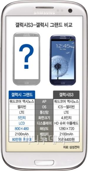 Samsung Galaxy Grand Actual Size Image